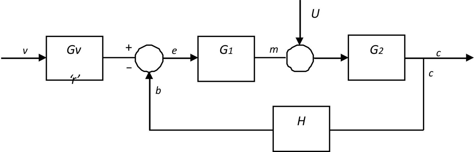 Unusual blok diagram images electrical system block diagram amazing blok diagram gallery electrical system block diagram ccuart Gallery
